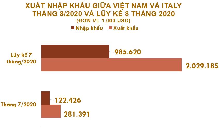 Xuất nhập khẩu Việt Nam và Italy tháng 8/2020: Nhập khẩu giấy tăng vọt
