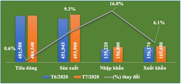 Bản tin kinh tế ngành giấy số 8/2020: Sản xuất - kinh doanh ngành giấy tháng 7 tăng nhẹ